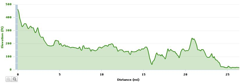 Boston Marathon course elevation
